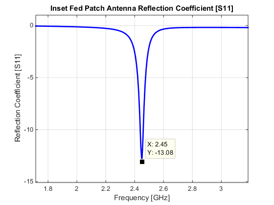 Typical impedance of a inset fed patch antenna