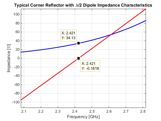 Typical impedance of corner reflector antenna