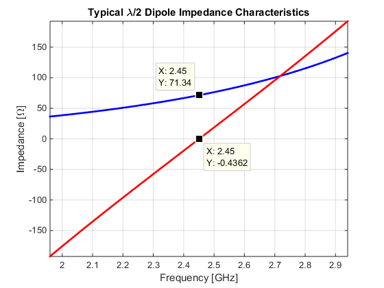 Typical impedance of a thin dipole antenna