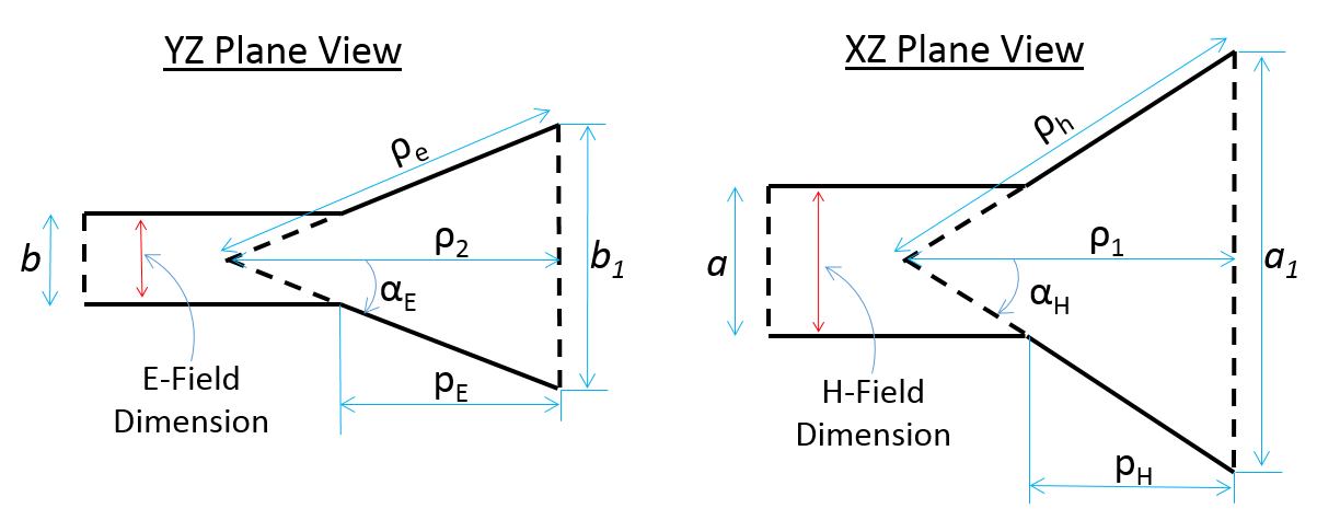 Aperture Fed Pyramidal Horn Parameters