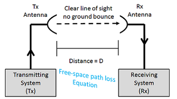 Free Space Path Loss Calculator