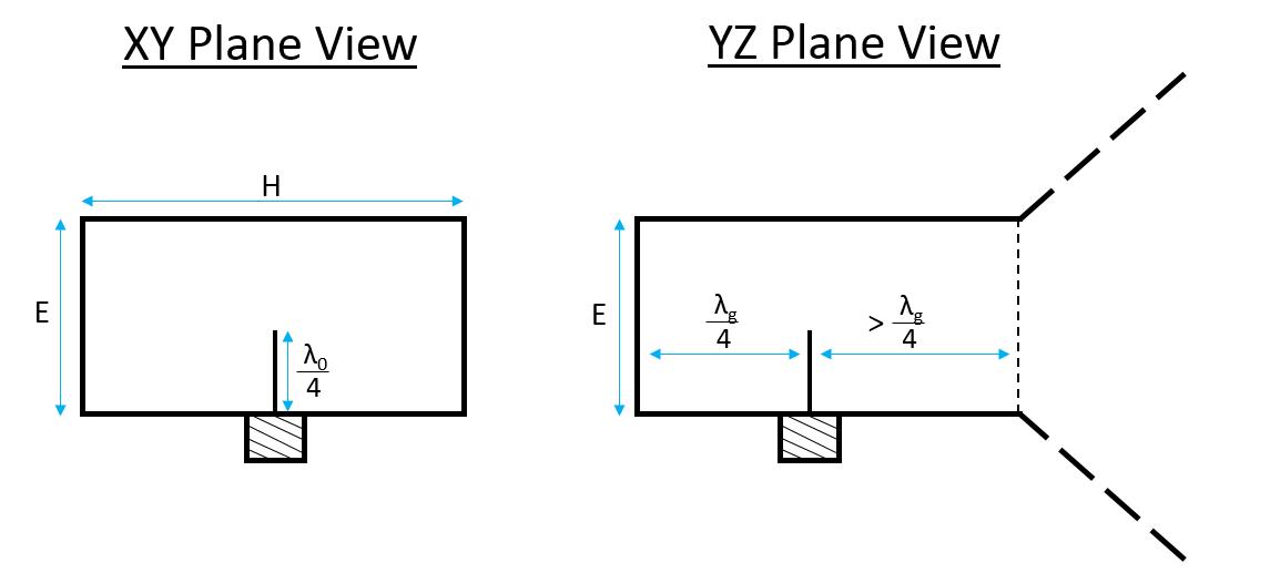 Pin-Fed Pyramidal Horn – MicrowaveTools