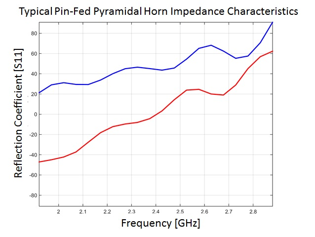 Typical Pin-Fed Pyramidal Horn Impedance Characteristics